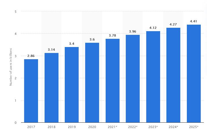 social media user stats