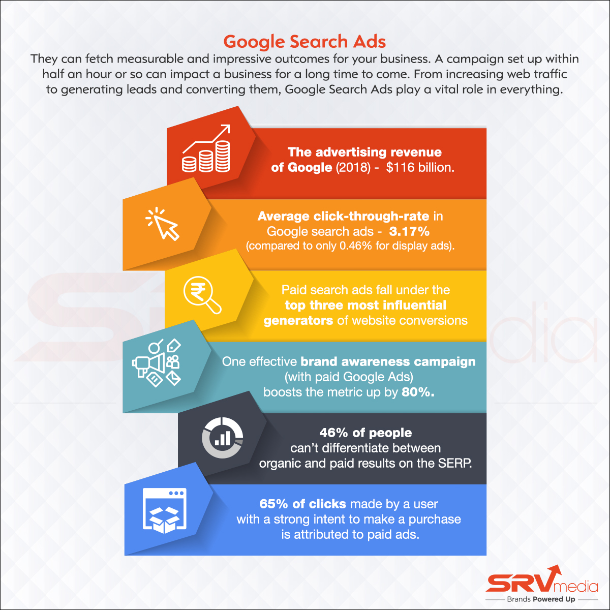 Google Search Ads Statisticss