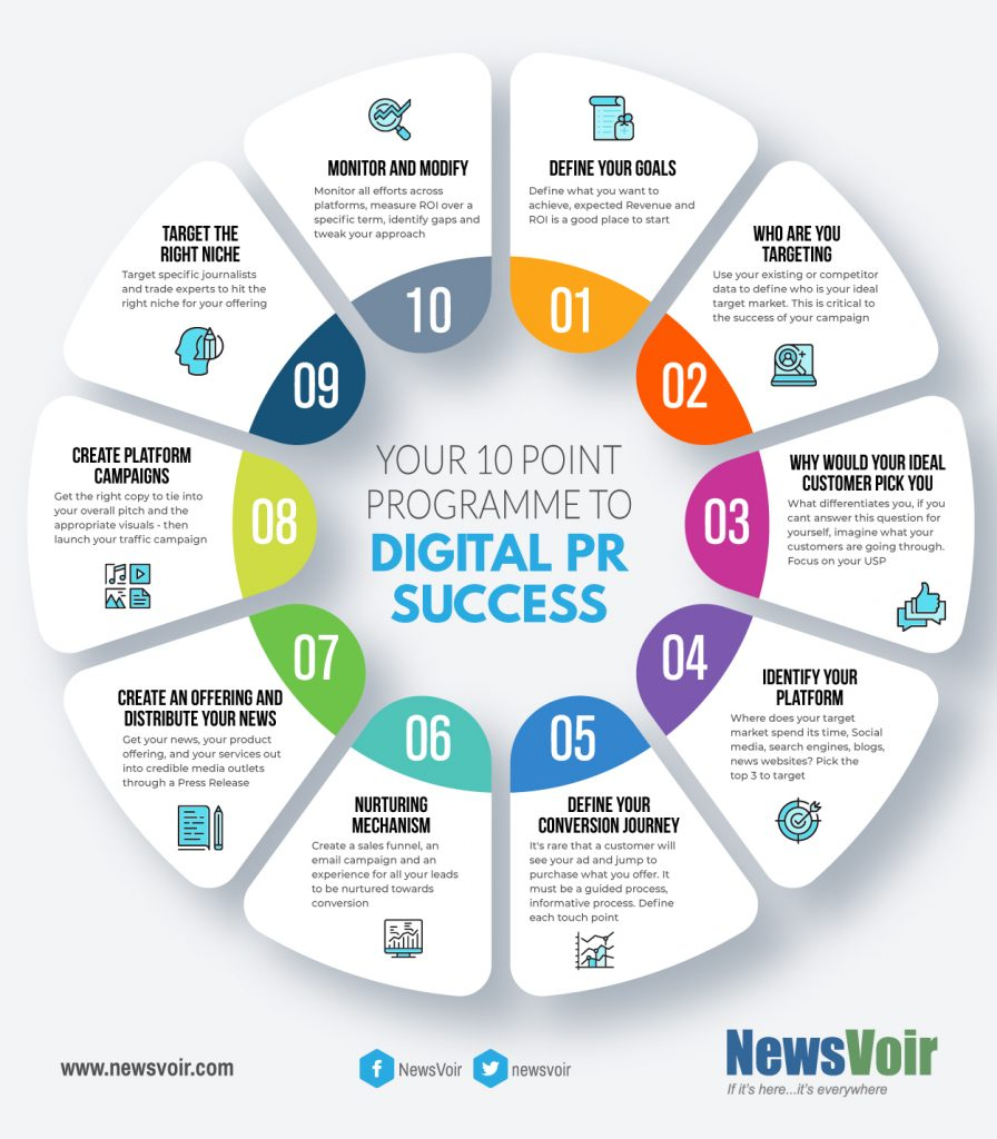 digital pr activity