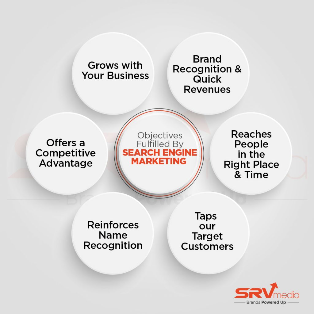 Objectives fulfilled by Search Engine Marketing