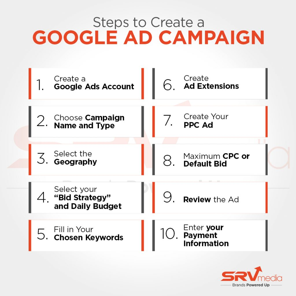 Steps to create a Google Ad Campaign