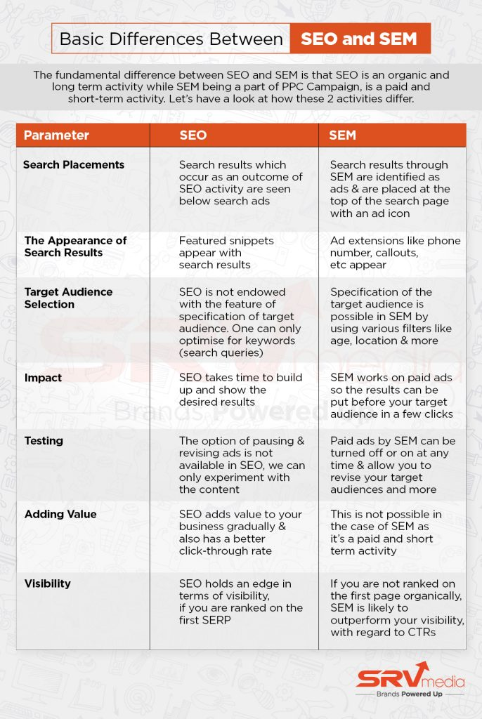 Differences between SEO & SEM