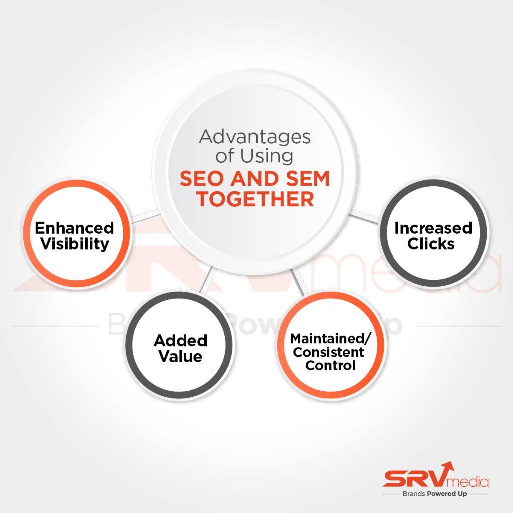 Advantages of using SEO & SEM Together