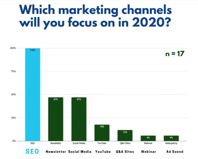 Marketing channels to focus in 2020