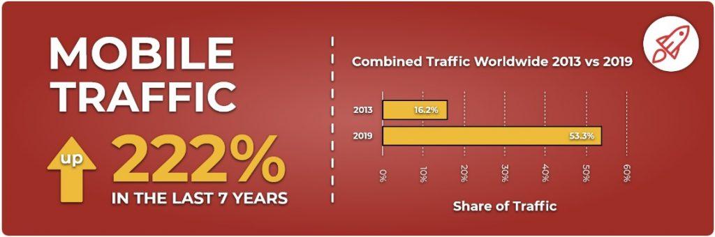 Mobile traffic data