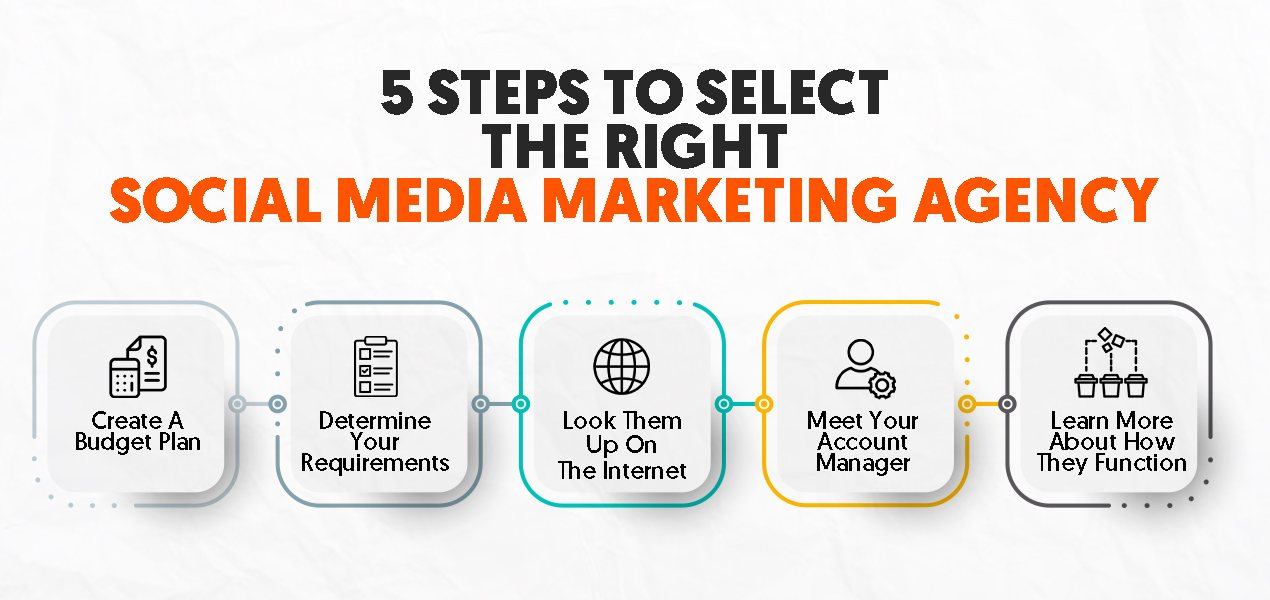5 steps to select the right social media marketing agency