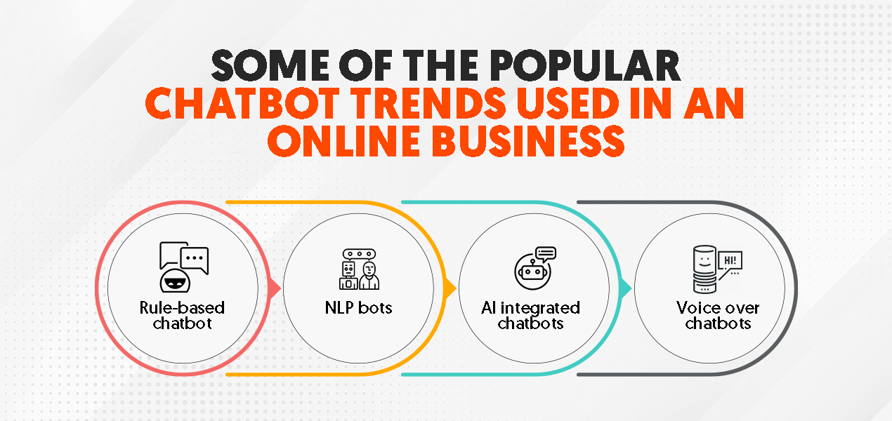 popular chatbot trends used in online business